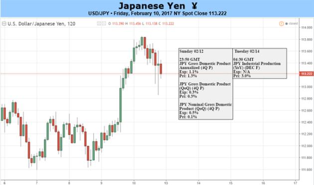 Forex rate japan yen