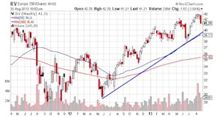 Why Europe May Be Your Next Buying Opportunity image Europe 350 NYSE Chart1