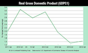How Bad Is the U.S. Economy? image Real Gross Domestic Product Chart1