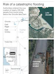 Authorities ordered evacuations Sunday for everyone living below the lake out of concern that the spillway could fail.