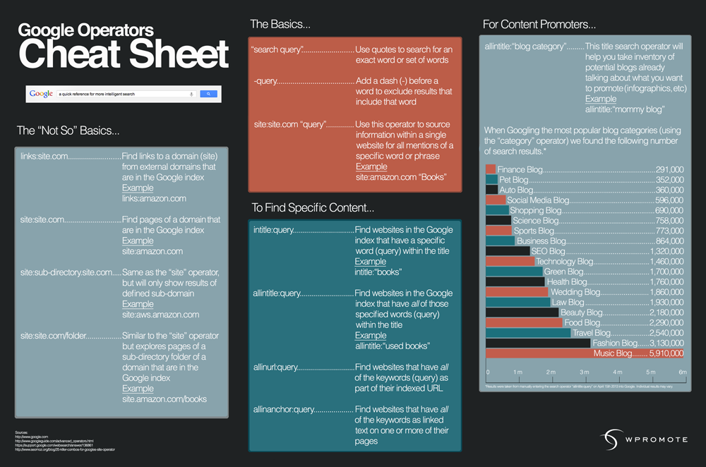 5 Handy Cheat Sheets for Popular Google Products