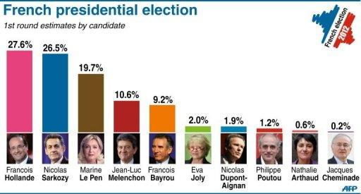 Graphic showing reults for all 10 candidates