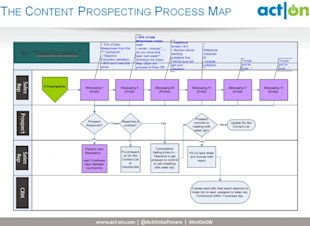 "How Sales Can Use ""Content Prospecting"" image touchpoints 700x511"