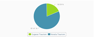 Social Media Strategy Review: Gujarat Tourism image gujurat kerla Tourism 111