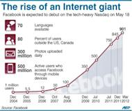 Graphic charting the rising number of Facebook users