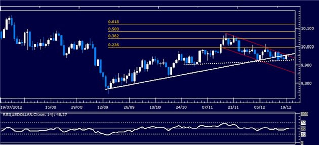 Forex_Analysis_US_Dollar_Classic_Technical_Report_12.20.2012_body_Picture_1.png, Forex Analysis: US Dollar Classic Technical Report 12.20.2012