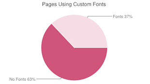 The State of Websites in 2014: Stats & Facts You Need to Know image http archive custom fonts 2013 chart