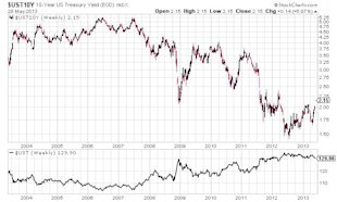 Why U.S. Treasuries Are Still the Worst Investment image 10 Year US Treasury Yield Chart6