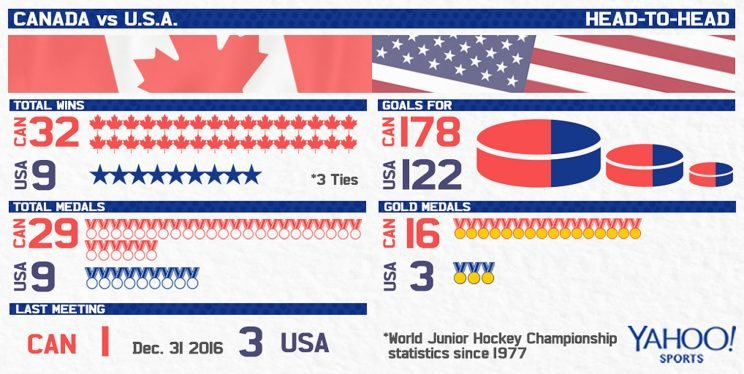 canada-usa_head-to-head2-2