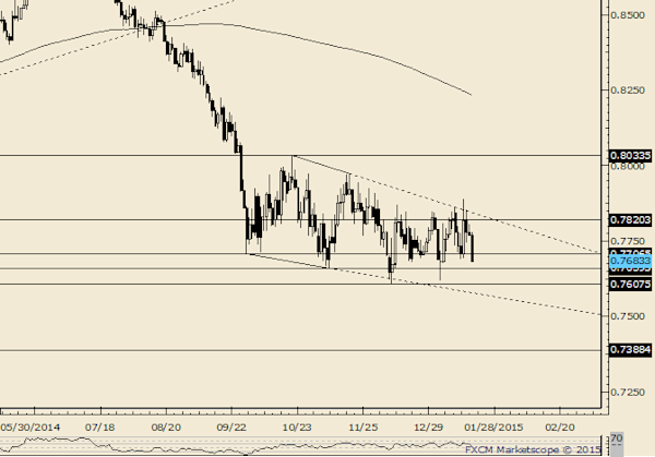 NZD/USD Coiled for a Break - Yahoo7 Finance Australia