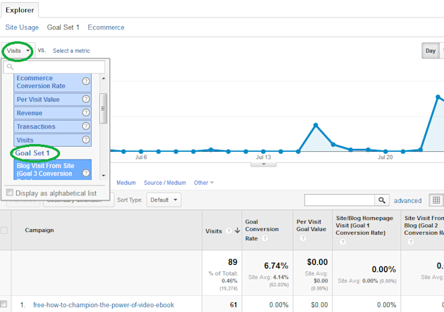 A Newbie Guide To Using Google Analytics To Track Social Media Marketing image Google Analytics Campaigns 2