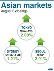 Asian markets have rebounded strongly on better-than-expected US jobs data while traders took a more positive view of the European Central Bank's position on the eurozone debt crisis