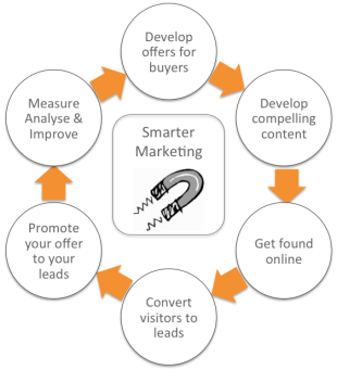 Is Outbound or Inbound Marketing Best for B2B Marketers? image inbound marketing methodology graphic