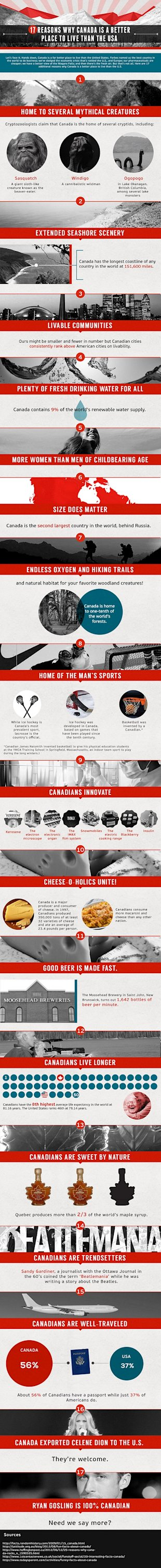 17 Reasons Why Canada is a Better Place to Live than the USA [Infographic] image canada vs us infographic1