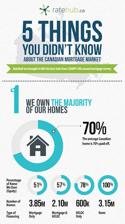 We own the majority of our homes