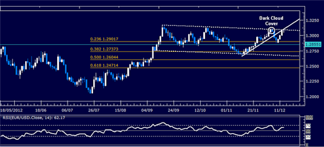 Forex_Analysis_EURUSD_Classic_Technical_Report_12.13.2012_body_Picture_1.png, Forex Analysis: EUR/USD Classic Technical Report 12.13.2012
