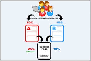 The A/BCs of Testing Web Pages image AB testing 11 5 2013 2 34 05 PM 700x470
