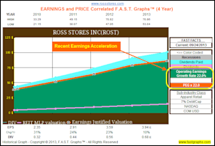 Calculating A Stock's Fair Value Based On Future Growth Expectations: Part 2A image ROST hist 4yr