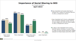 Report: Social Sharing Likely To Improve Search Rank image ImportanceOfSocialSharingToSEO