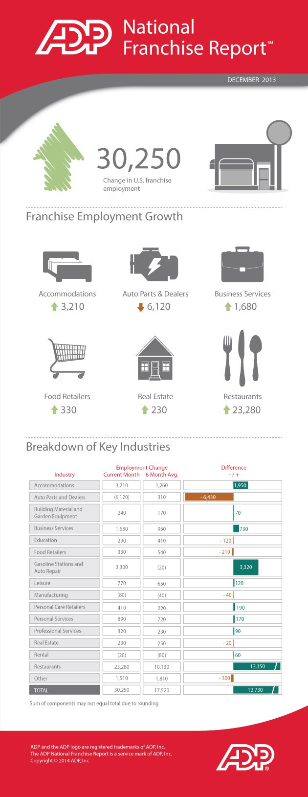 Franchise Industry Finishes Strong in 2013 (Infographic)