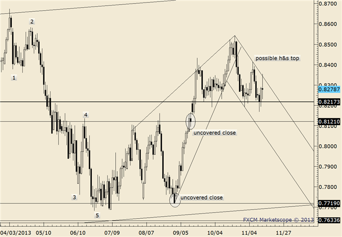 eliottWaves_nzd-usd_body_nzdusd.png, NZD/USD Beginning Reversal 'Process'