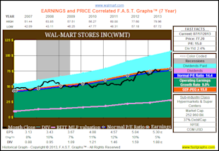 Are Blue Chip Consumer Staples Worth Today's Premium Valuations? image WMThist7yr