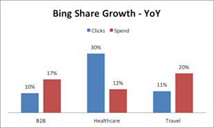 Google vs. Bing: A Review of Click & Spend Share image bing google
