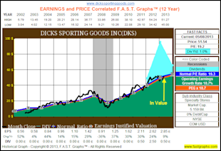 Dicks Sporting Goods Inc: Fundamental Stock Research Analysis image DKS1