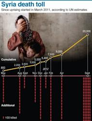 Graphic on the estimated death toll in the Syrian conflict