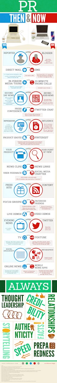 The Evolution of Public Relations: Infographic image pr thenandnow useuse