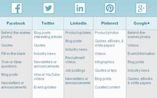 How To Create A Social Media Posting Schedule image Articl3