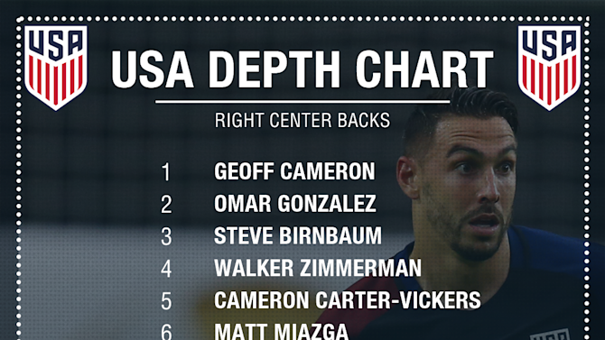 Cameron, Gonzalez and more - Ranking the USA's right center back depth chart