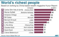 Graphic showing the world's top 10 richest people, based on ranking by China-based wealth magazine Hurun Report released on Thursday. Asia has more billionaires than any other continent, followed by North America and Europe, according to the survey