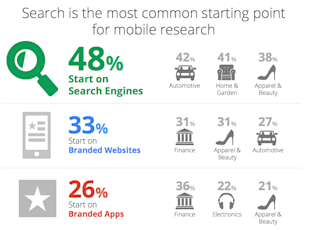 5 Reasons Why You Need To Be Mobile Ready For 2014 image Mobile search