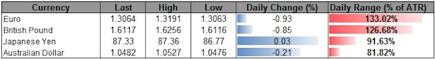 Forex_USD_Rally_Accelerates_On_FOMC_Minutes-_QE_To_Wind_Down_in_2013_body_ScreenShot145.png, Forex: USD Rally Accelerates On FOMC Minutes- QE To Wind Down in 2013
