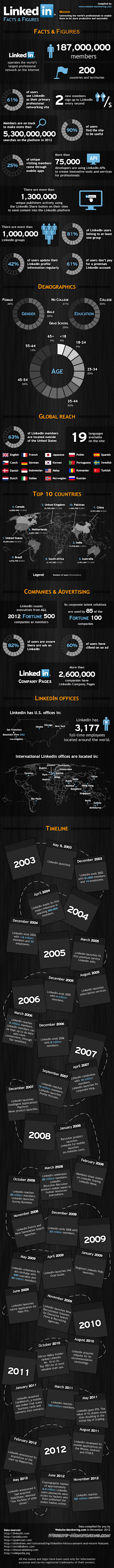 Expanding Your LinkedIn Profile Without Being A Creep (Infographic) image linkedin facts figures 50c73d7a2c69d resized 600