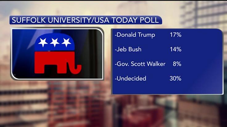 Presidential Candidate Donald Trump Leads New Republican Poll