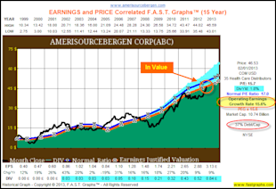AmerisourceBergen Corp: Fundamental Stock Research Analysis image ABC1