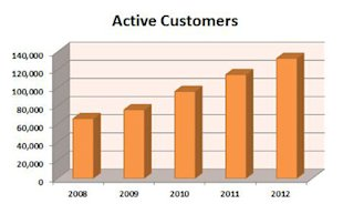 Are Your Marketing Dollars Buying Customers or Just Borrowing Them? image buying customers active