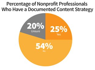 Nonprofit Content Marketing Research: Successes and Challenges image content marketing nonprofit documented strategy