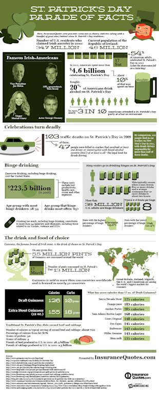 St. Patricks Day Parade of Facts [Infographic] image st patricks day 6001