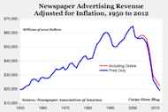 Advertising Leaders: Consider Content Over Advertising image newspaper advertising revenue 300x201