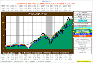 PVH Corp: Fundamental Stock Research Analysis image PVH1