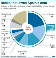 Chart showing the amount of Spanish public and private debt held by foreign banks. Spanish borrowing costs roared to a euro-era record high Tuesday on a market beset by doubts over a vast rescue loan for the country's banks and by fears of a Greek exit from the eurozone