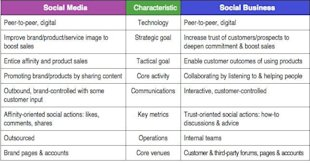 The CMO Guide to Marketing in the Digital Social Age image Social Media and Social Business Side by Side
