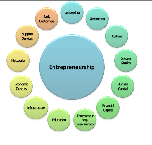 """Initiative will support """"the entrepreneurial revolution"""""""