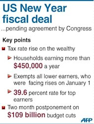 "Fact file on the main points of a US deal between the White House and top Republicans. Republicans Tuesday stood on the brink of a vote to kill a deal to avert a US ""fiscal cliff"" budget calamity, a move that threatened shock waves in global markets and for the fragile US economy"