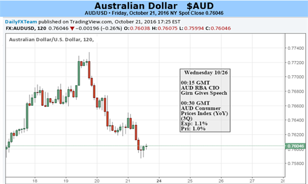 Forex_News_AUDUSD_Down_on_Disappointing_Australian_Retail_Sales_body ...