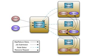 Next Generation Apache Hadoop MapReduce Architecture