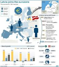 Economic and historical graphic on Latvia and the eurozone